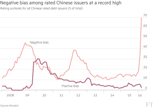 FT_Negative ratings basis for Chinese issuers_5-26-16