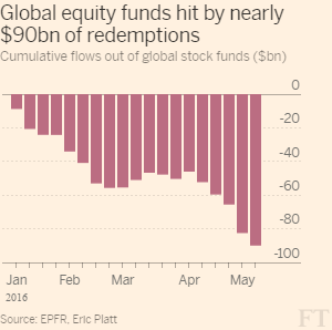 FT_Global equity outflows_5-13-16