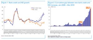 FT_China Bank Credit and M2 growth_5-4-16