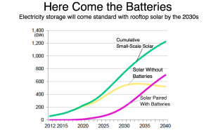 Bloomberg_Here come the batteries_6-12-16