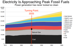Bloomberg_Peak fossil fuels_6-12-16
