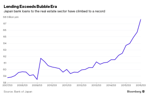 Bloomberg_Japanese real estate bank loans_6-27-16