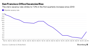Bloomberg_San Francisco Office Vacancies rise_6-28-16