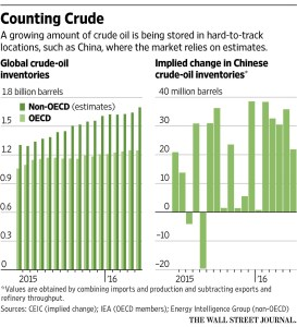 WSJ_Counting Crude Oil_7-24-16