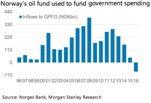 Daily Shot_Norway's Oil fund flows_7-25-16