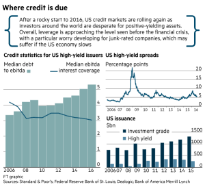 FT_Credit Statistics for US debt issuers_8-11-16