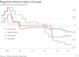 FT_Negative rates in Europe_8-16-16