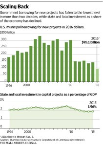 WSJ_US Municipal borrowing_8-7-16
