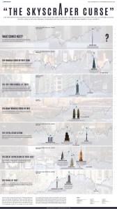 Visual Capitalist_Skyscraper curse_8-29-16