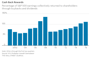 WSJ_S&P 500 corporate dividends_8-28-16