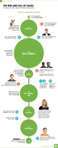Visual Capitalist_The rise and fall of Yahoo_7-29-16
