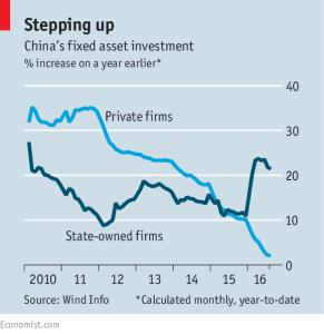 Economist_China fixed asset investment_9-17-16