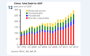 ValueWalk_China total debt-to-GDP_9-18-16