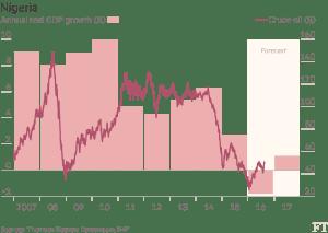 FT_Nigeria GDP growth_8-31-16