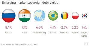 FT_Emerging market sovereign debt yields_9-6-16