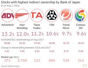 FT_Stocks with highest indirect ownership by BoJ_8-30-16
