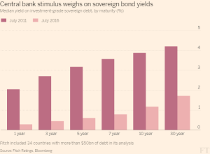 FT_Central bank stimulus weighs on sovereign bond yields_8-31-16