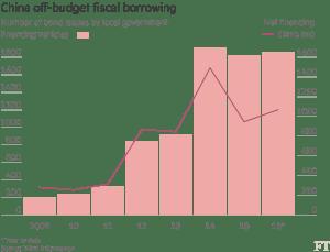 FT_China off-budget Local gov't debt_9-20-16