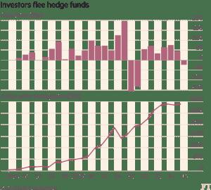 FT_Hedge fund investor flows_9-28-16