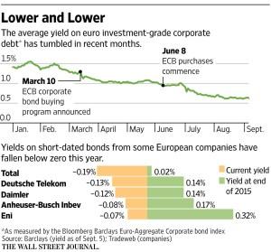 WSJ_European investment grade corporate debt_9-6-16