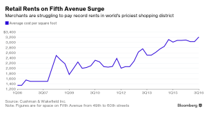 Bloomberg_Retail Rents on Fifth Avenue_10-25-16