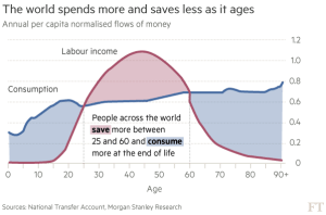 ft_age-related-saving-and-consumption_10-25-16
