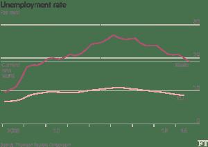 ft_spain-unemployment-rate_10-26-16