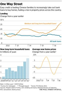 WSJ_Chinese lending growth_10-7-16