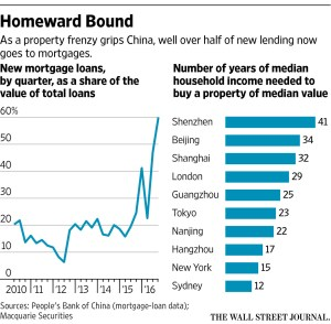 wsj_chinas-property-frenzy_10-19-16