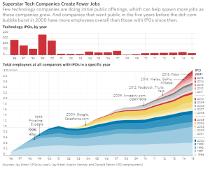 wsj_superstar-tech-cos-create-fewer-jobs_10-12-16