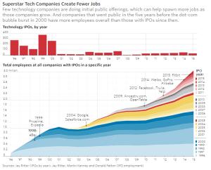 wsj_superstar-tech-cos-create-fewer-jobs_10-12-16