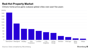 bloomberg_rising-chinese-real-estate-prices_11-14-16