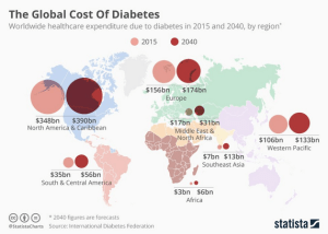 daily-shot_global-cost-of-diabetes_11-15-16