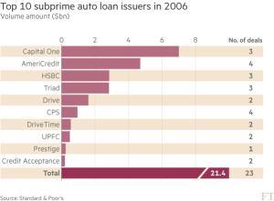 ft_top-10-subprime-auto-loan-issuers-2006_11-1-16