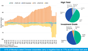 wsj_daily-shot_moodys-rated-chinese-corporates_11-30-16