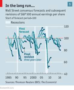 Economist_stock forecast trends tend to be wrong_12-1-16