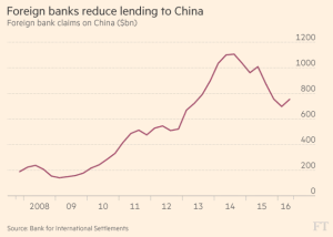 ft_decline-in-foreign-bank-lending-to-china_12-17-16