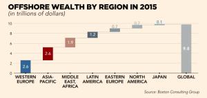 ft_offshore-wealth-by-region-in-2015_12-25-16