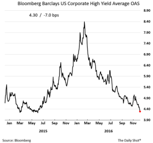 wsj_daily-shot_bloomberg-barclays-us-corporate-high-yield-avg_12-08-16