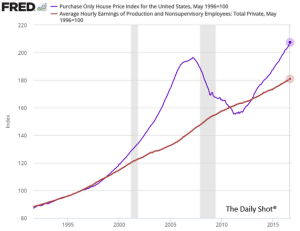 wsj_daily-shot_house-prices-v-incomes_12-28-16