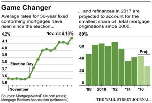 wsj_daily-shot_us-mortgage-rates_12-21-16