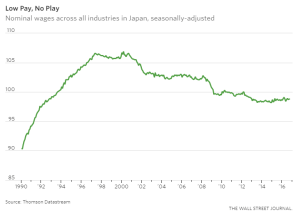 wsj_mystery-of-japans-stagnant-wages_12-27-16