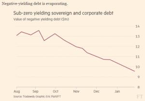 ft_negative-yielding-debt_1-27-17