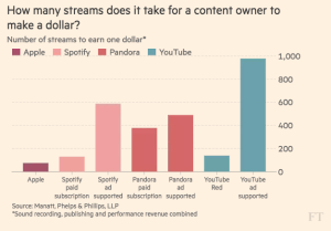 ft_streaming-quantity-to-generate-revenues_1-16-17