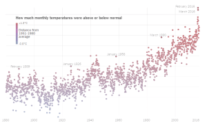 nyt_global-monthly-temperatures_1-18-17