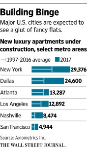 wsj_apartment-building-boom-us_1-2-17