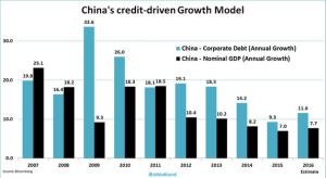 wsj_daily-shot-china-credit-driven-growth_1-12-17