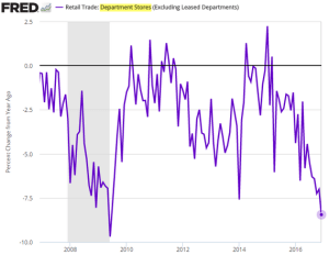 wsj_daily-shot_fred-us-dept-sales_1-15-17