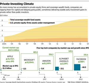wsj_private-investing-climate_1-4-17