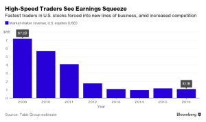 bloomberg_declining-earnings-for-high-speed-traders_2-8-17